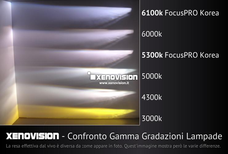 Kit Xenon Fast Start 55W 64Bit - H7 FocusPro Bianco Caldo 4500k